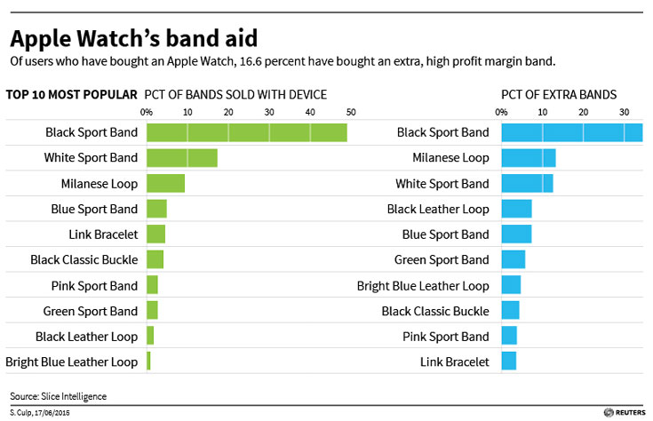 Каждый шестой покупатель часов Apple Watch покупает для них дополнительный ремешок