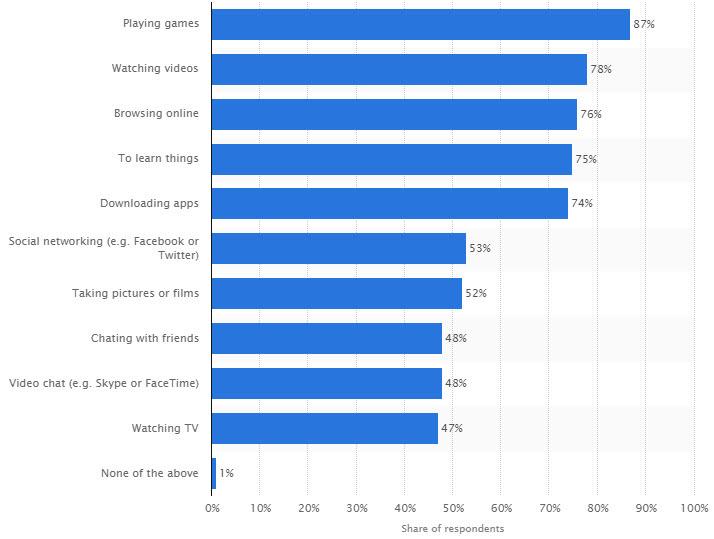Влияние планшета на ребенка (2-13 лет) - 5