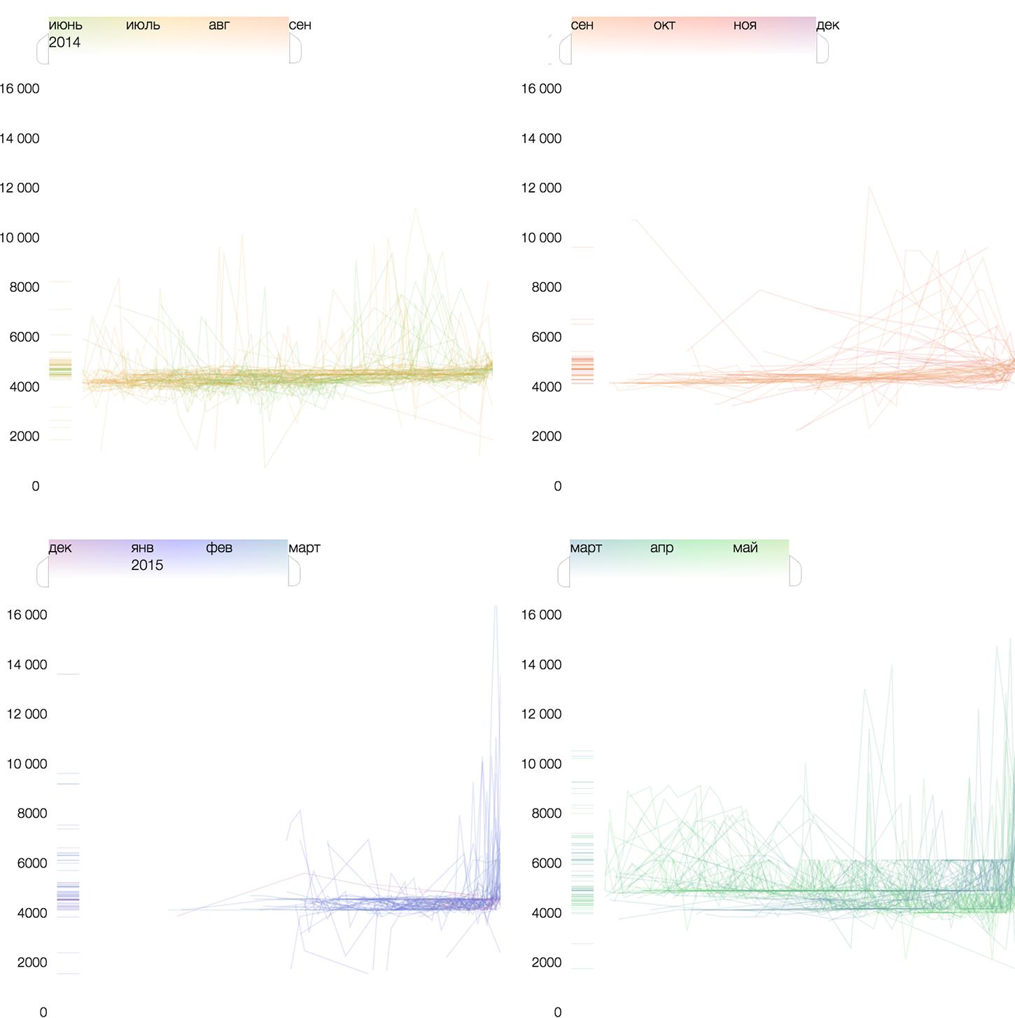 5 экспериментов по визуализации данных - 11