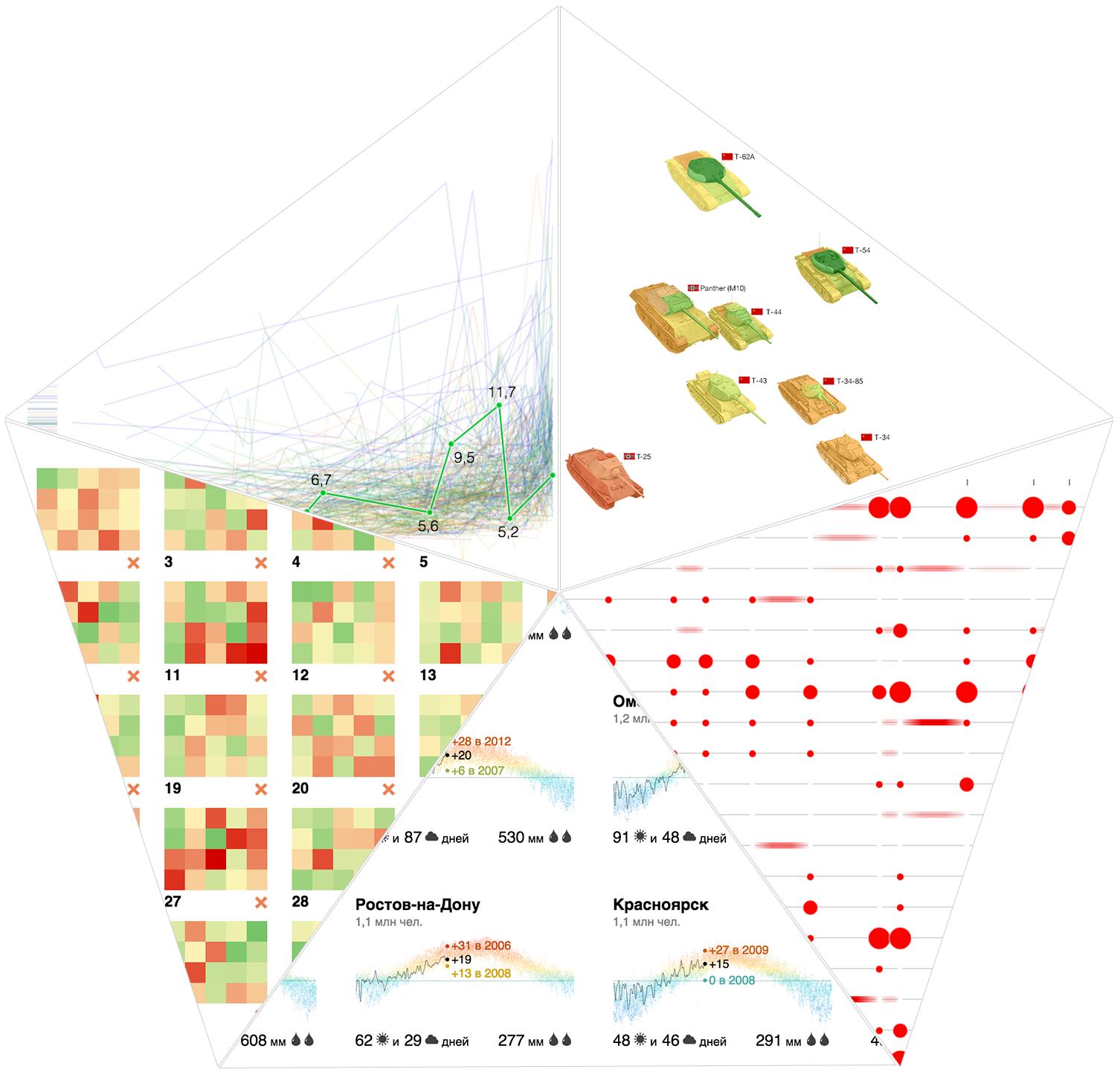 5 экспериментов по визуализации данных - 1