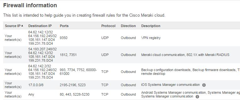 Cloud WLAN от Cisco Meraki: что это такое и с чем его едят - 8