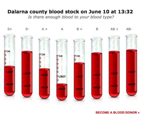 Доноры в Швеции получают SMS, когда их кровь кому-то помогла - 3