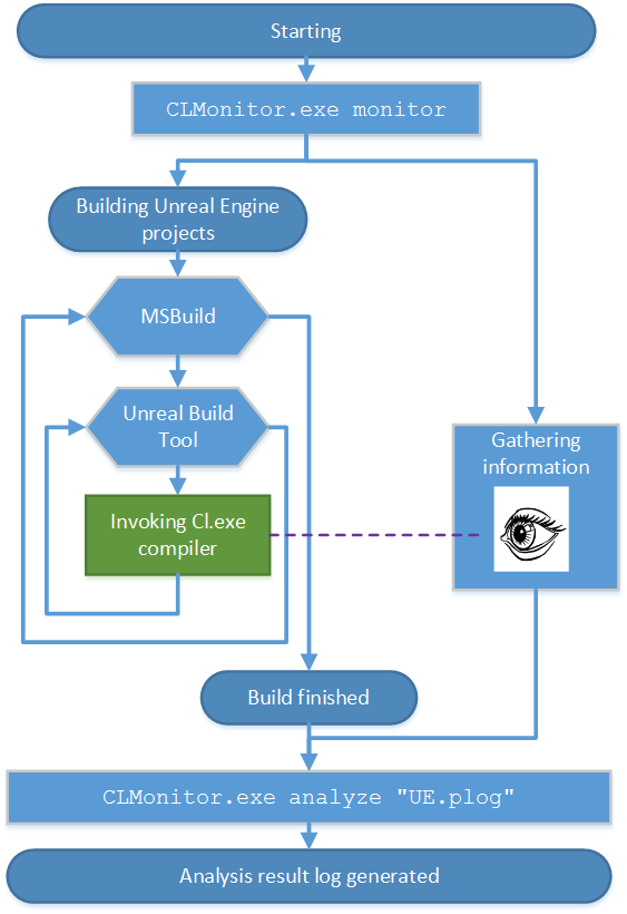 Как команда PVS-Studio улучшила код Unreal Engine - 2