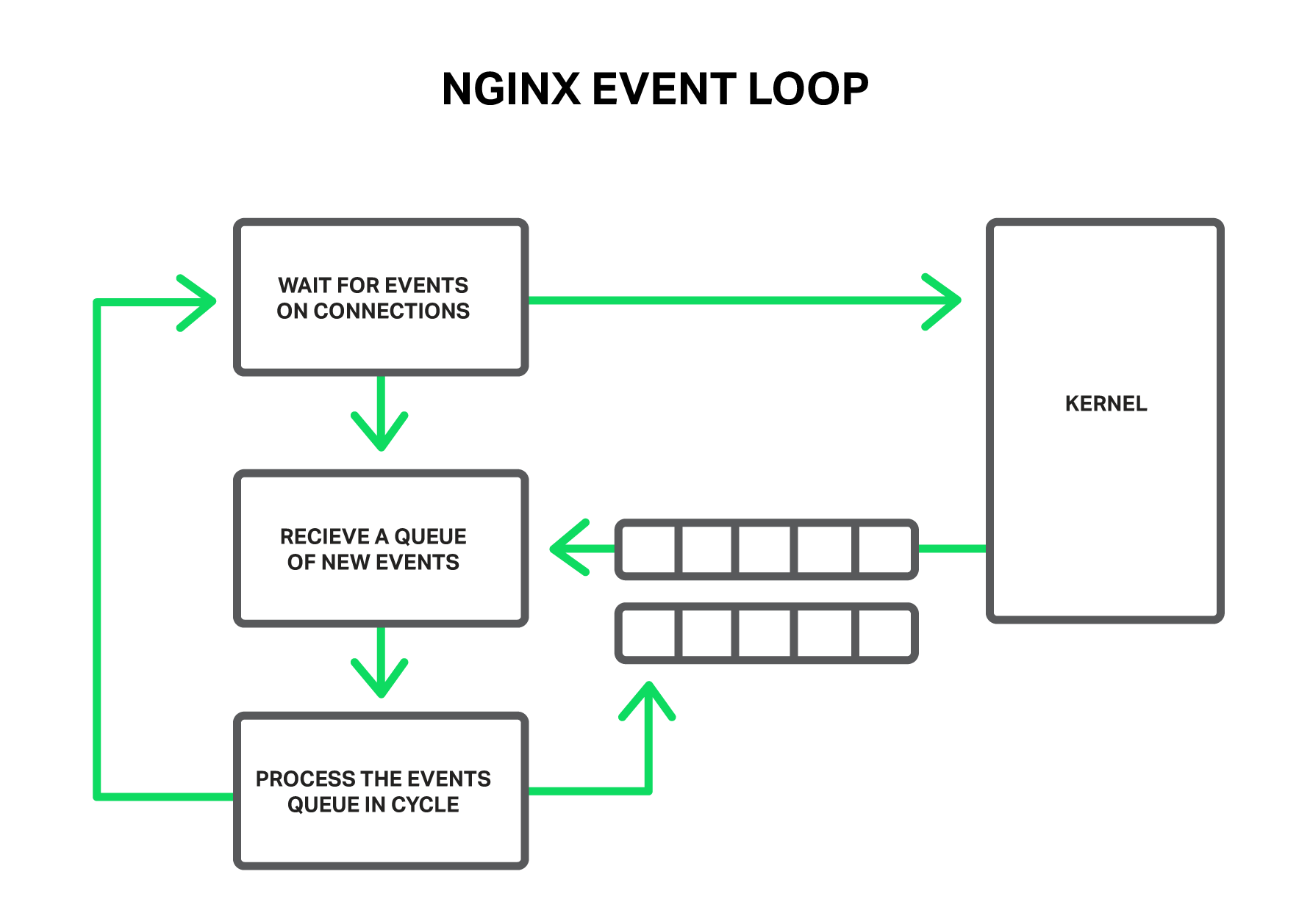 Пулы потоков: ускоряем NGINX в 9 и более раз - 2