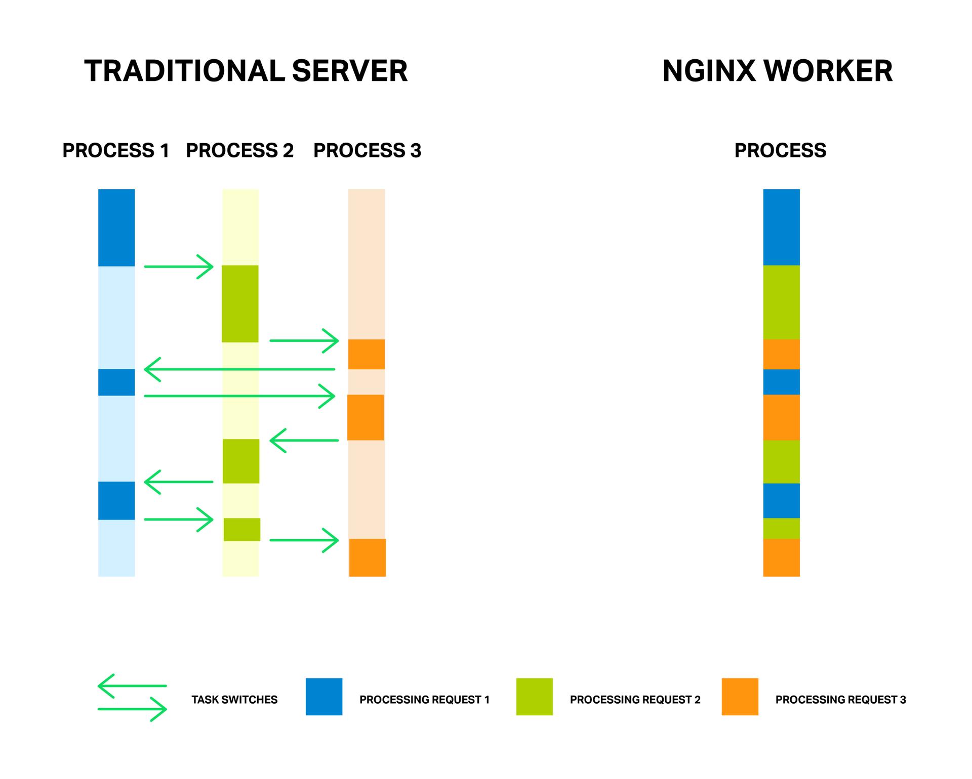 Пулы потоков: ускоряем NGINX в 9 и более раз - 1
