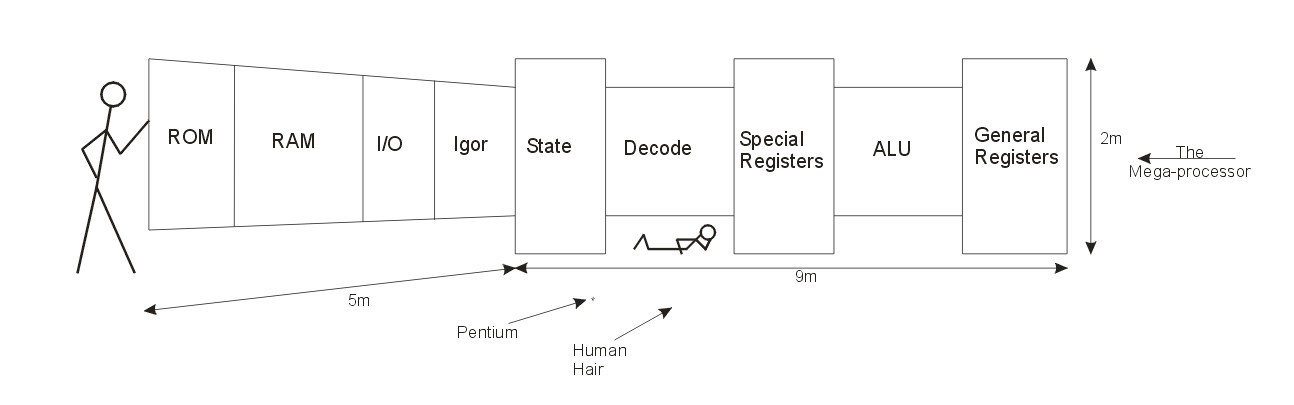 14-метровый мегапроцессор - 2