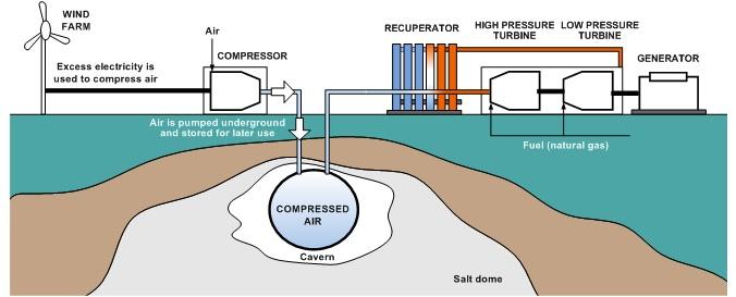 Compressed Air Energy Storage (CAES) — Пневматический аккумулятор - 3