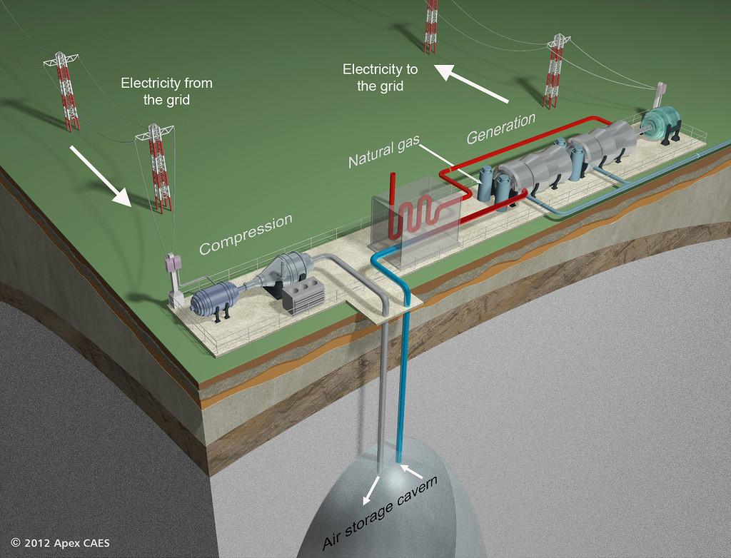 Compressed Air Energy Storage (CAES) — Пневматический аккумулятор - 1