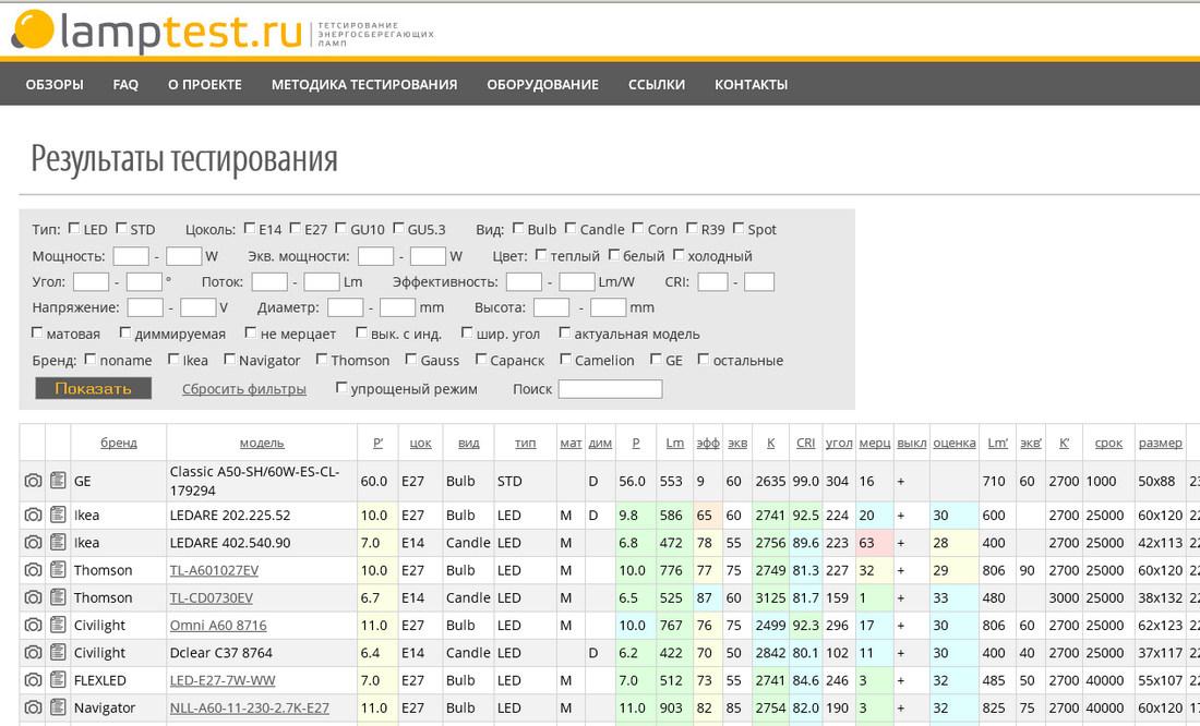 LampTest.ru — тестирование светодиодных ламп - 3