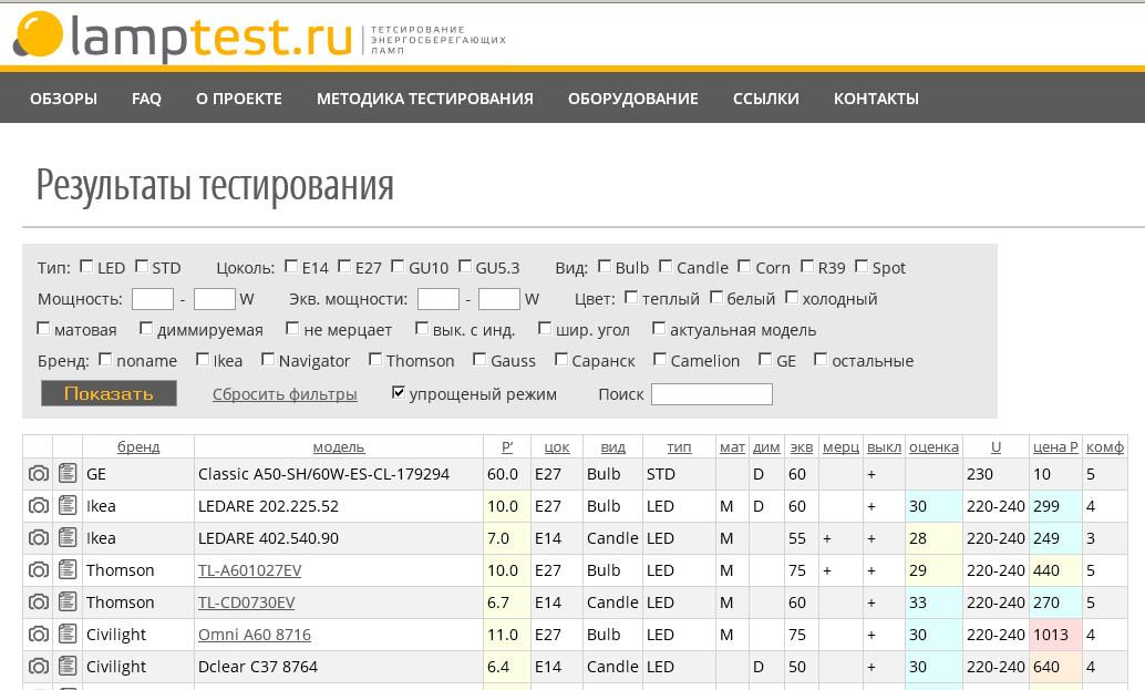 LampTest.ru — тестирование светодиодных ламп - 5