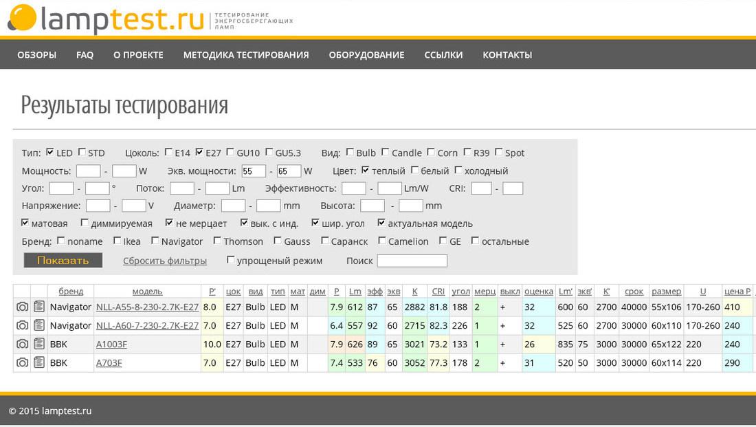 LampTest.ru — тестирование светодиодных ламп - 6