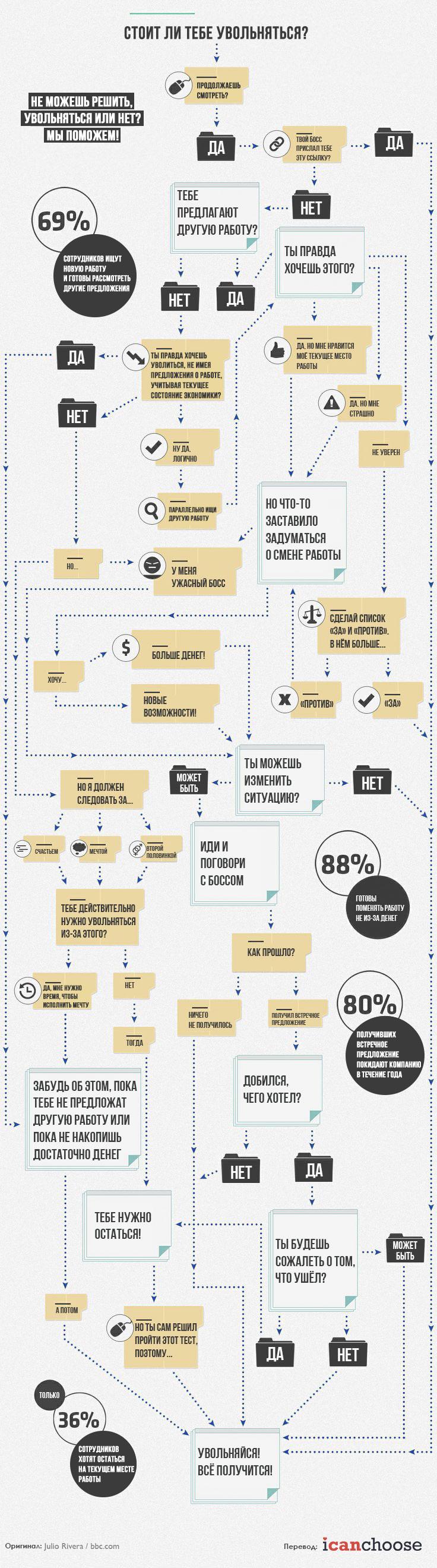 Инфографика: стоит ли тебе увольняться? - 2