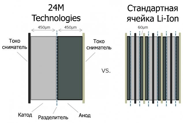 Новый техпроцесс в два раза удешевил аккумуляторы Li-Ion - 1