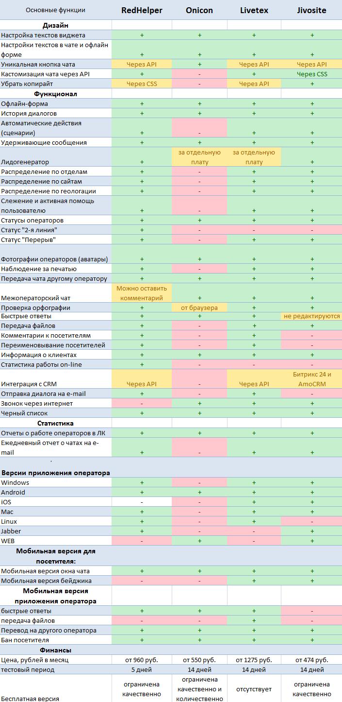 Онлайн-консультанты — обзор ТОП-сервисов: RedHelper, Livetex, Jivosite, Onicon - 2