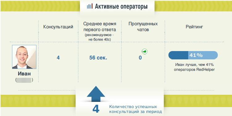 Онлайн-консультанты — обзор ТОП-сервисов: RedHelper, Livetex, Jivosite, Onicon - 6