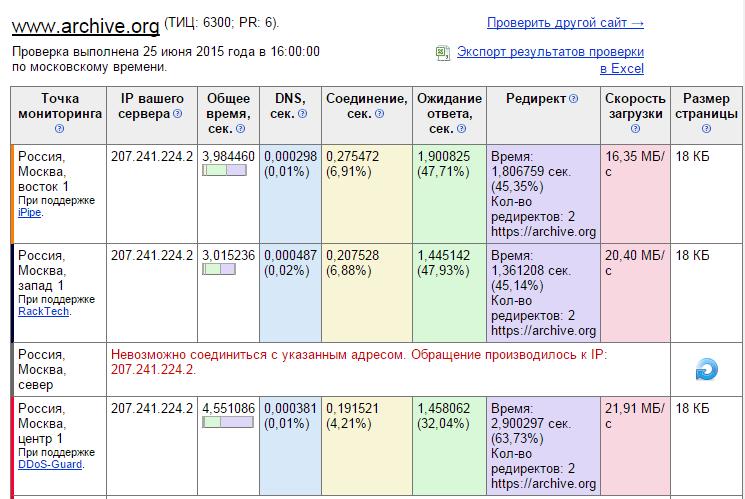 Роскомнадзор заблокировал Архив Интернета - 2