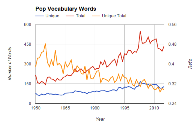 Становится ли поп-музыка менее осмысленной? - 3