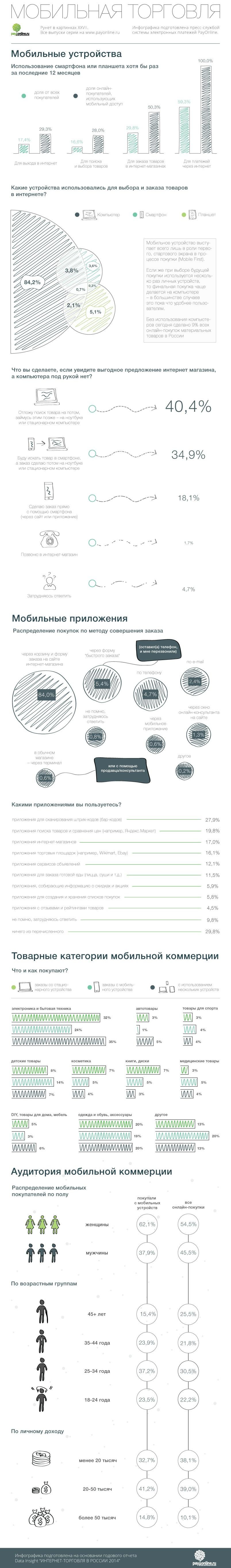 Инфографика «Рунет в картинках XXVII: Мобильная торговля» - 2
