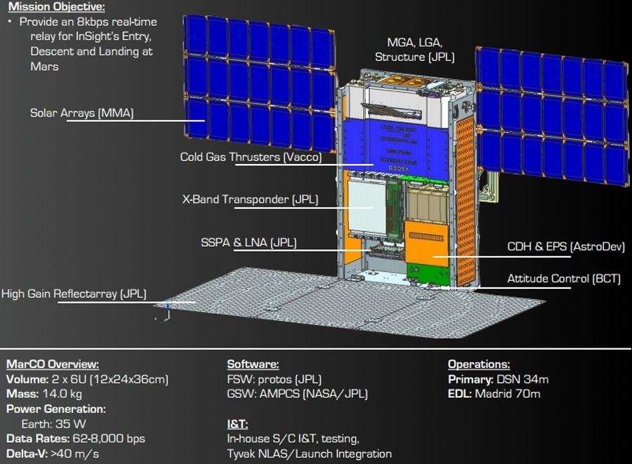 NASA готовит наноспутники на Марс - 5