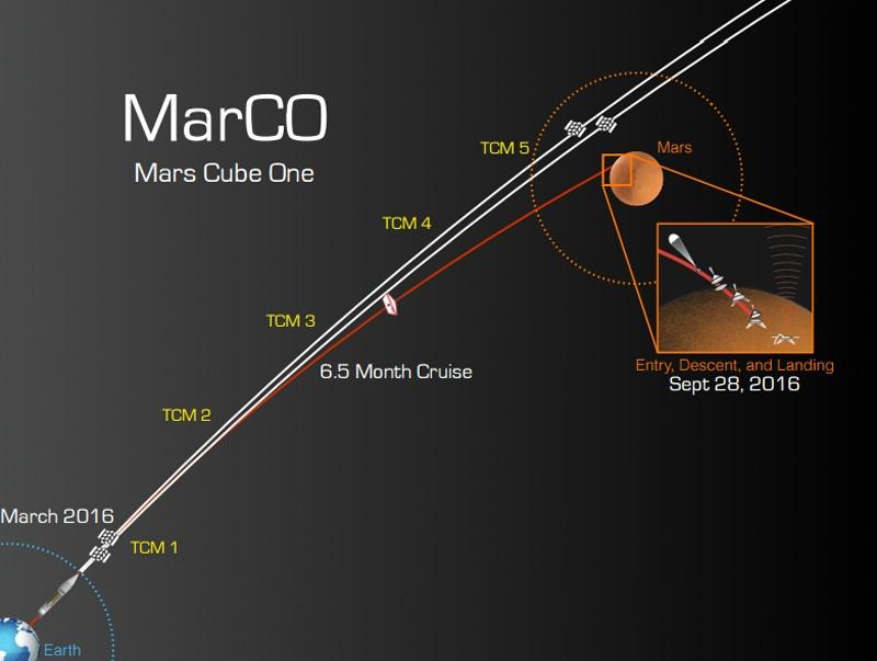 NASA готовит наноспутники на Марс - 6