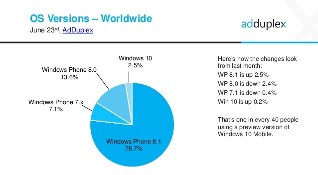 AdDuplex Windows Phone
