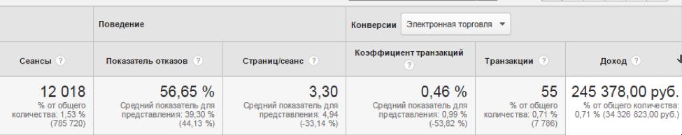 Используем умные списки ремаркетинга в Google Analytics - 1