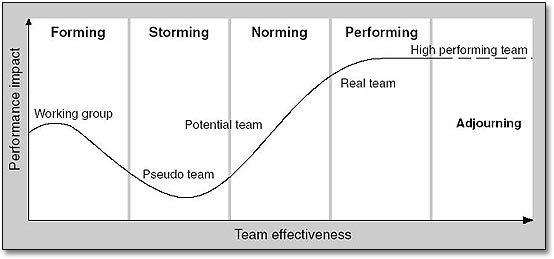 Команды и их типология. Как построить самоорганизующуюся команду? - 5