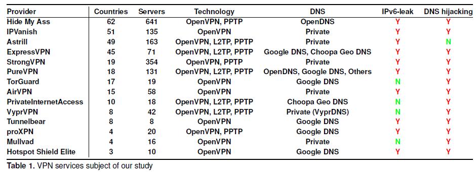 Утечки информации у большинства VPN-провайдеров: есть ли повод бить тревогу - 1