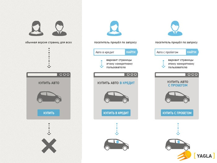 3 кейса внедрения динамического контента, увеличившие отдачу от контекстной рекламы в 3 раза - 3