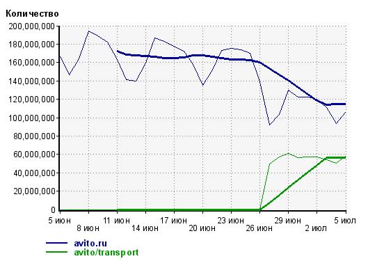 Avito приоткрыл статистику по категории «Авто» — вырвался на первое место рейтинга LI, обогнав Drom.ru - 2