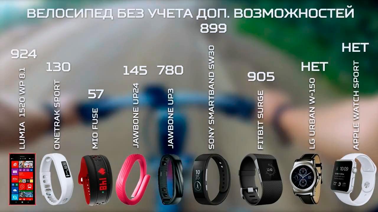 Большой тест фитнес-трекеров и умных часов - 17