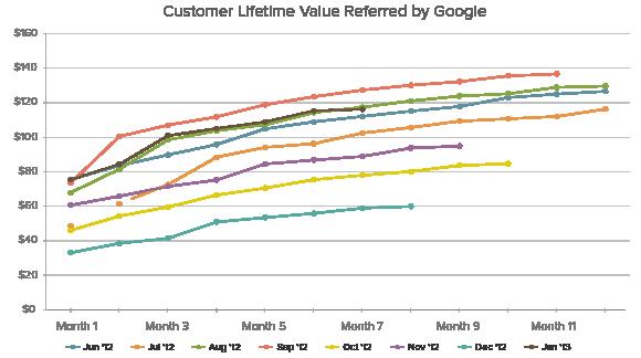 Как считать lifetime value: обзор методов - 1