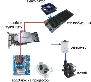 Система охлаждения компьютера - 3