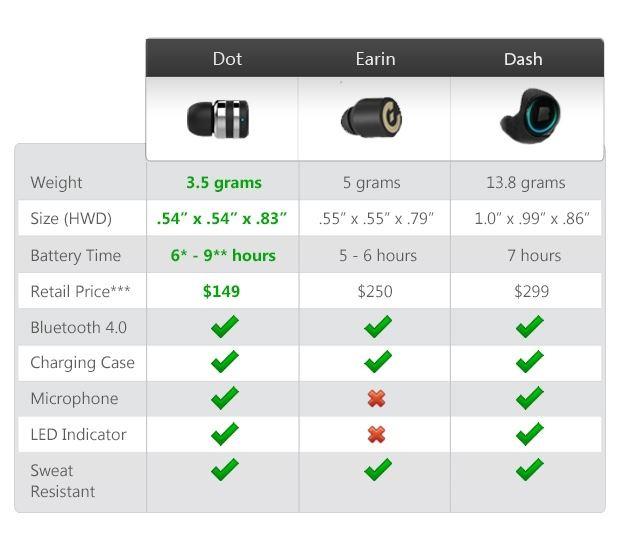 Dot: cамая маленькая в мире Bluetooth-гарнитура - 4