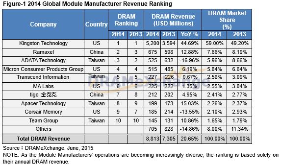 [Аналитика] Положение дел на рынке оперативной памяти в 2014 году - 2