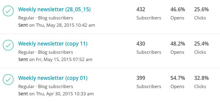 Как за 6 месяцев блог принес нам 35 000 посетителей - 4