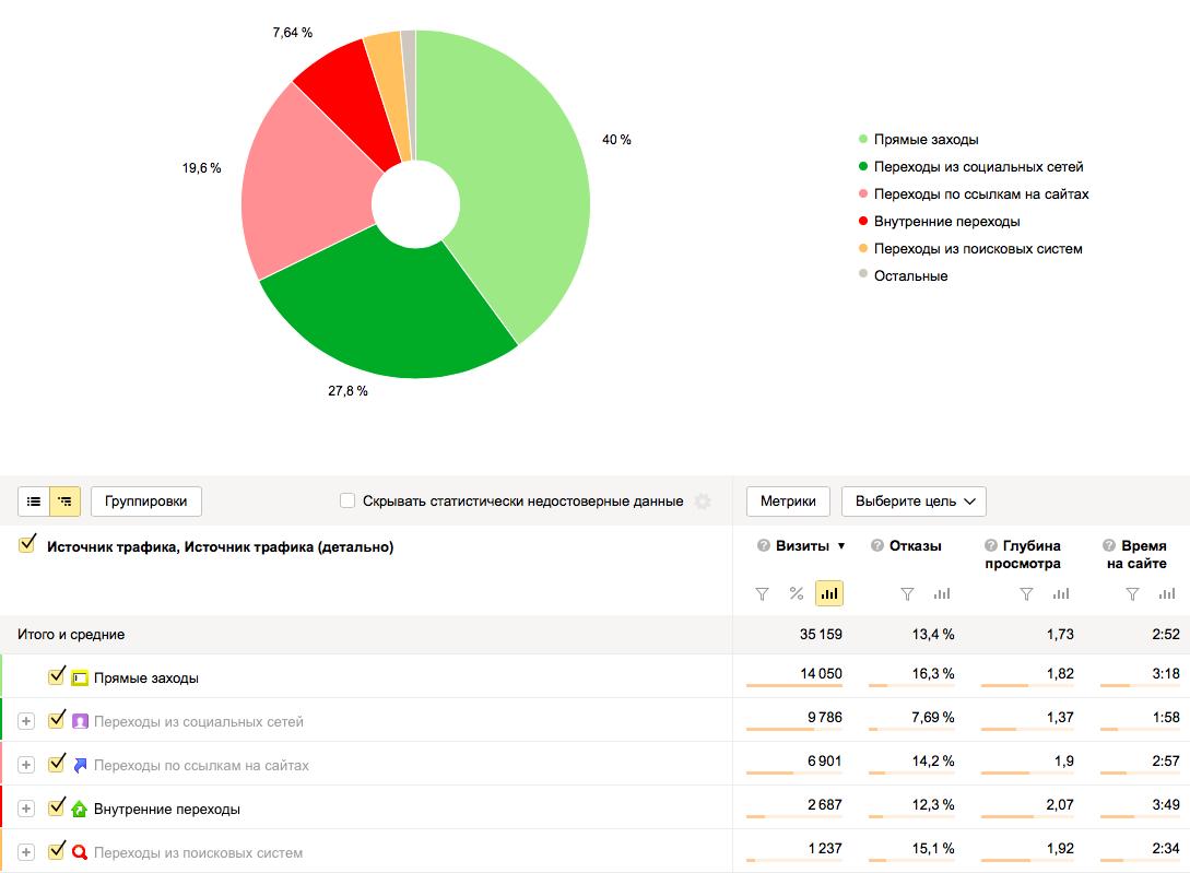 Как за 6 месяцев блог принес нам 35 000 посетителей - 5