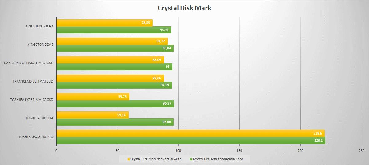 Тестирование карточек памяти SD и microSD емкостью 32 гигабайт - 17