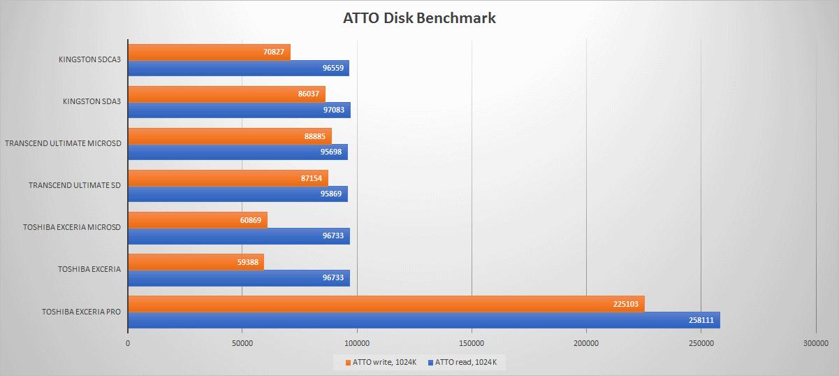 Тестирование карточек памяти SD и microSD емкостью 32 гигабайт - 18