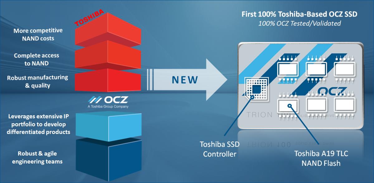 Новые твердотельные накопители Trion 100 от компании OCZ - 3