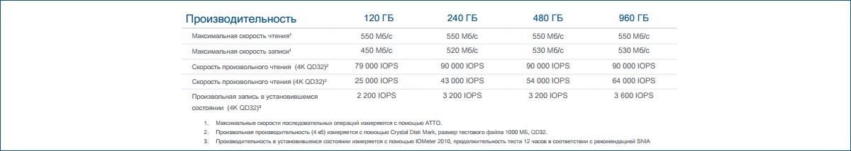 Новые твердотельные накопители Trion 100 от компании OCZ - 6