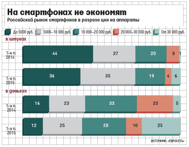 На дорогие смартфоны в России приходится 25% выручки от продаж умных телефонов - 1