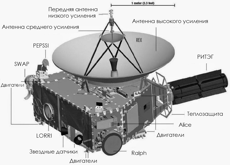 Пролетаем Плутон с «Новыми Горизонтами» - 4