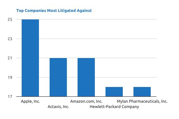 90% патентных исков в ИТ подают патентные тролли - 3