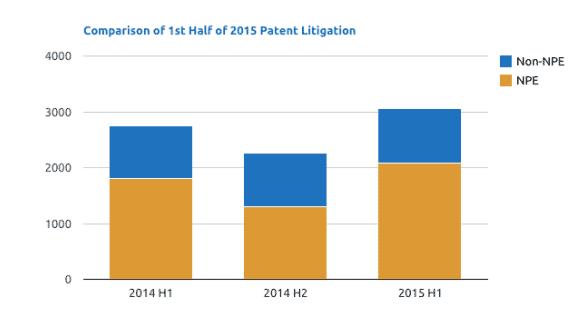 90% патентных исков в ИТ подают патентные тролли - 1