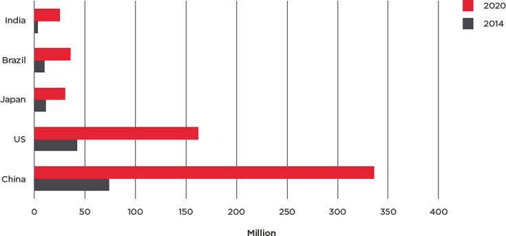 В 2024 году крупнейшим рынком «подключенных автомобилей» будет Россия