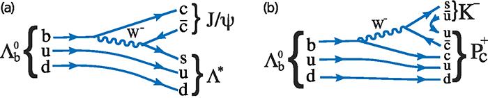 ЦЕРН подтвердил открытие нового класса частиц — пентакварков - 4