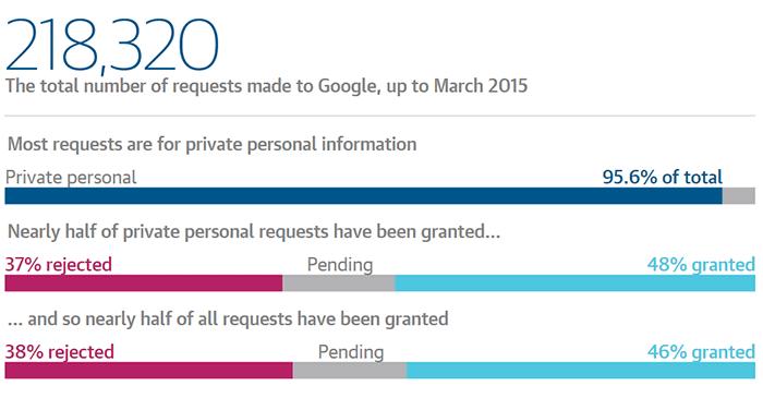 Google случайно разгласила информацию о тех, кто хотел спрятаться - 1