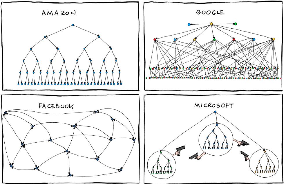 Организация в Майкрософте