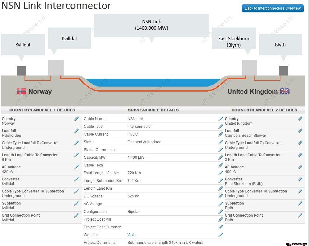 Самая длинная в мире подводная высоковольтная линия постоянного тока (HVDC) - 3